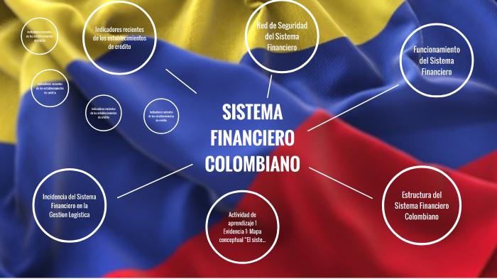 Evidencia 1 Mapa Conceptual El Sistema Financiero