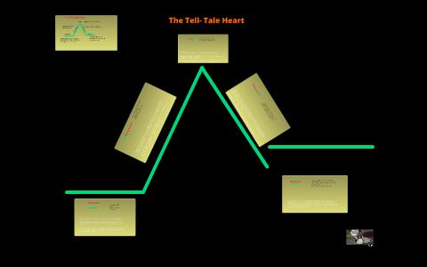 The Tell-Tale Heart Plot Diagram by M K on Prezi