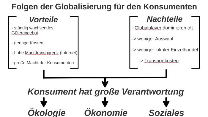 Globalisierung Konsument by Jan Klatte on Prezi