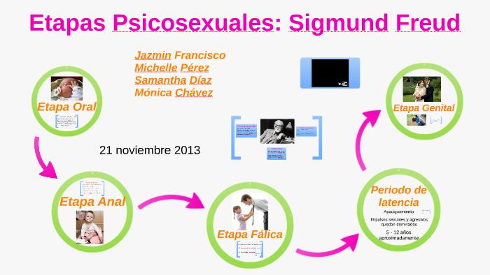 Teoria psicosexual de sigmund freud y sus etapas pdf