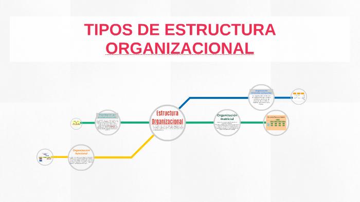Tipos De Estructuras Organizacionales By Victoria Hernandez