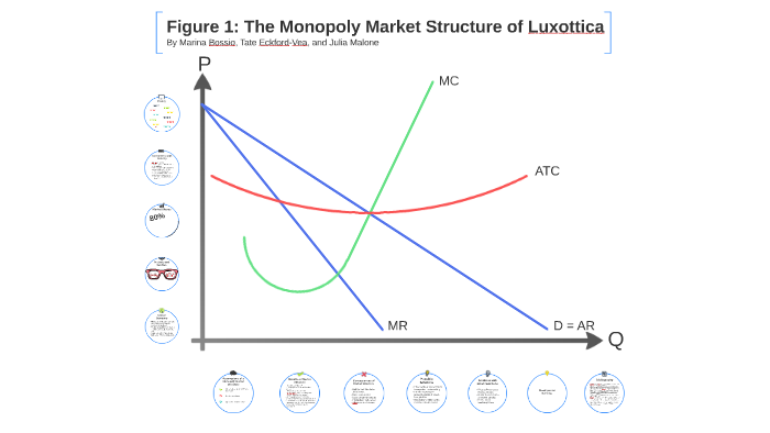 monopoly market structure