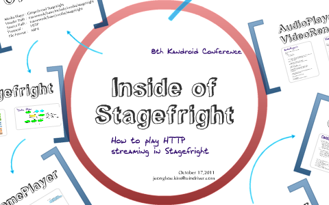 Inside of Stagefright by JH Kim on Prezi