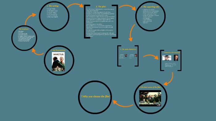 invictus plot summary