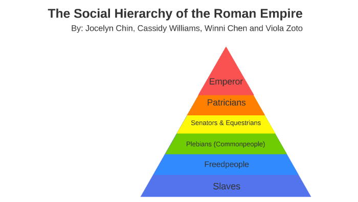 The Social Hierarchy of Rome by cassidy williams on Prezi Next