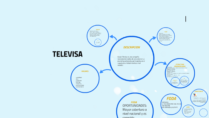 Televisa By Alexandra Curiel On Prezi
