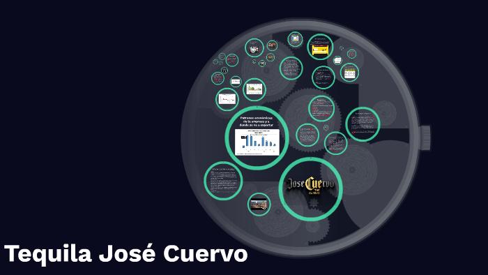 Tequila Jose Cuervo By Kevin Burboa Miranda On Prezi