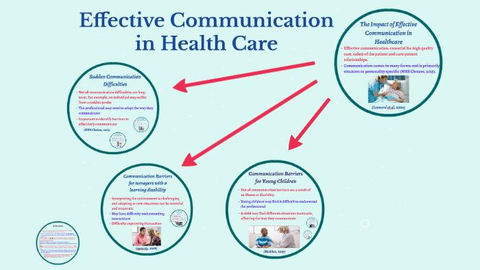 Effective Communication in Health Care by Rebekah Davis on Prezi