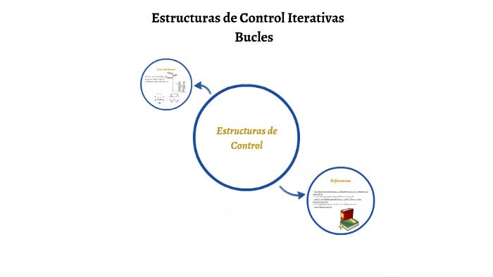Estructuras De Contro Iterativas By Elisa Garcia On Prezi