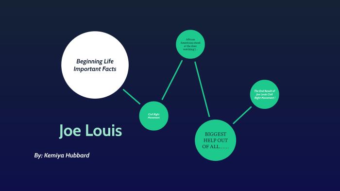 Joe Louis Presentations by Kemiya Hubbard on Prezi Next