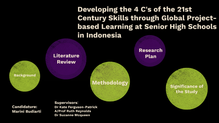 Developing The 4 Cs Skills By Marini Budiarti On Prezi Next