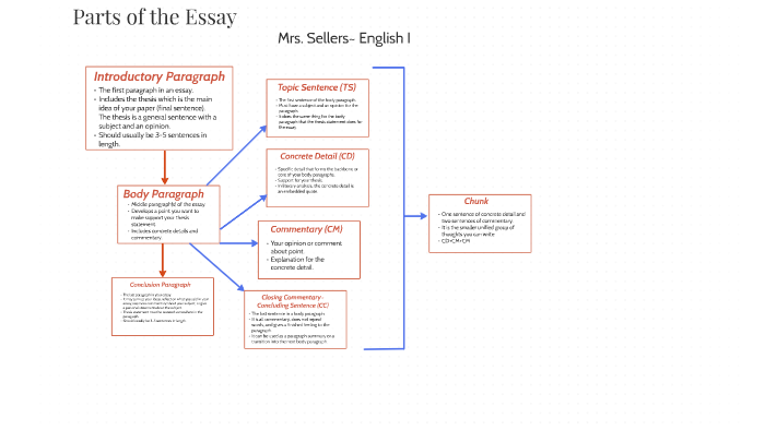 Buy a dissertation online courses cubic fit