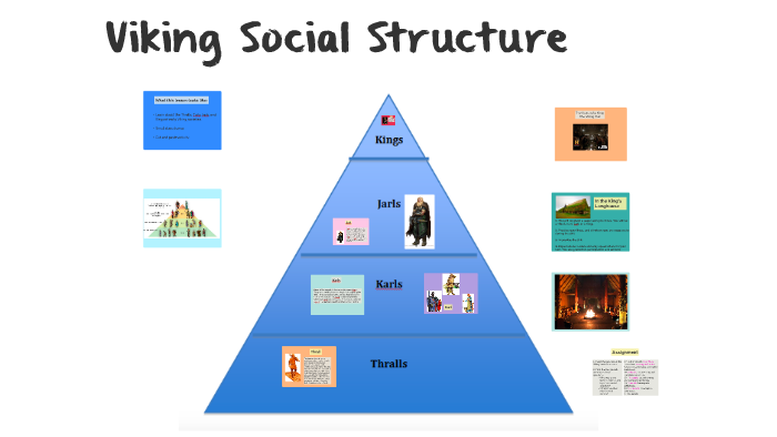 Social Hierarchy Of The Vikings