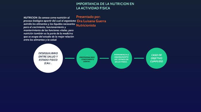 importancia de la nutrición en la preparación de alimentos