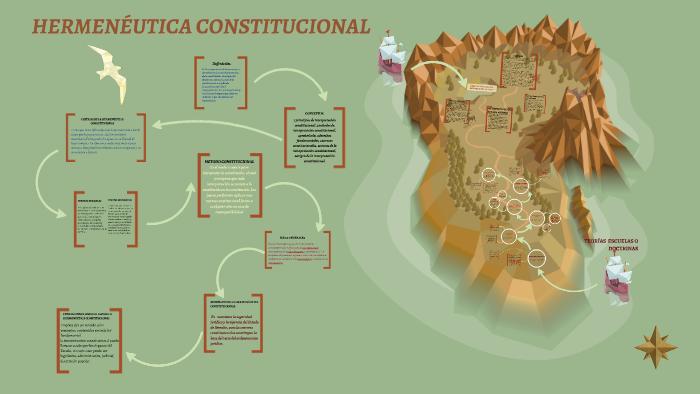 Hermeneutica Constitucional By Juan Ortiz On Prezi