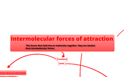 mind map- intermolecular forces of attraction by Ben Shanley