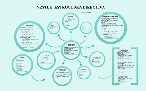 Nestle Estructura Directiva By Jorge Vegas On Prezi