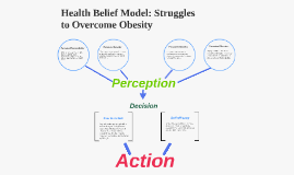 Health Belief Model Struggles To Overcome Obesity By Kaylee Hammon