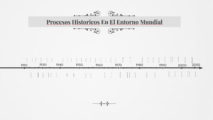 Procesos Historicos Chihuahua México Y El Mundo Mtra