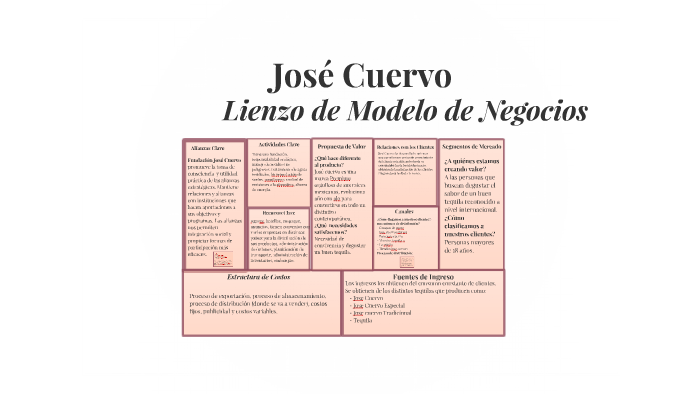 Asociaciones Clave By Joselyn Mendez On Prezi
