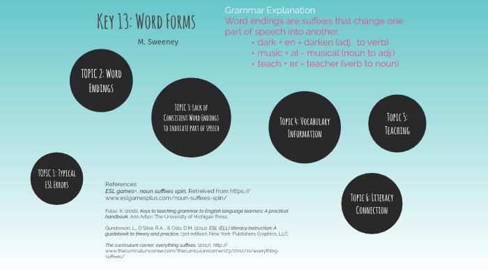 Key 13 Word Forms M Sweeney By Melissa Sweeney