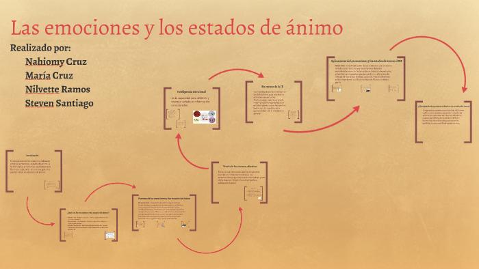 Las Emociones Y Los Estados De ánimo By Steven Janiel Santiago Alicea