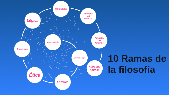 10 Ramas De La Fiosofía By Marina Sevilla Ramal