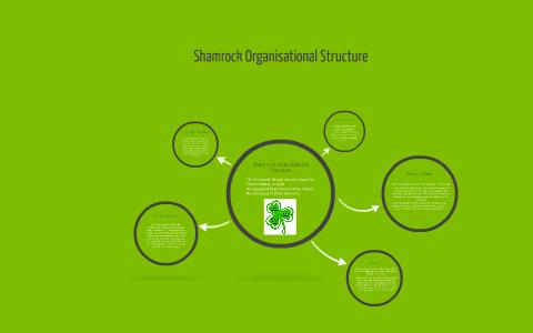 charles handy shamrock organisation