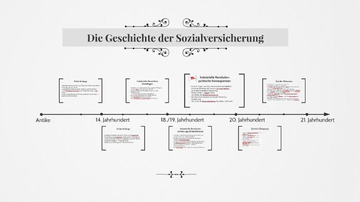 Geschichte Der Sozialversicherung