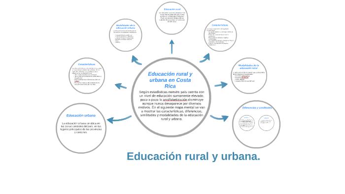 Educación rural y urbana. by Valeria Salazar on Prezi