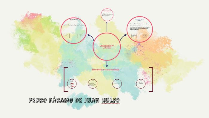 Pedro Paramo De Juan Rulfo By Janeth Martinez On Prezi
