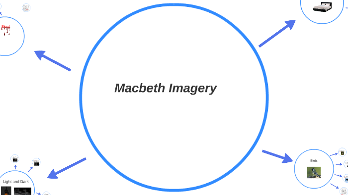 Macbeth Imagery By Colin Sinclair On Prezi