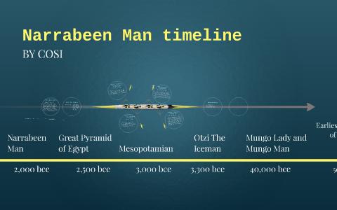 Narrabeen Man 2000 Bce By Cosi Piscioneri On Prezi Next