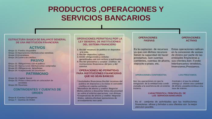 Productos Operaciones Y Servicios Bancarios By Bryan Quiroz