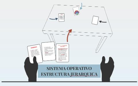 Sistema Operativo Estructura Jerarquica By Jordy U Romero On