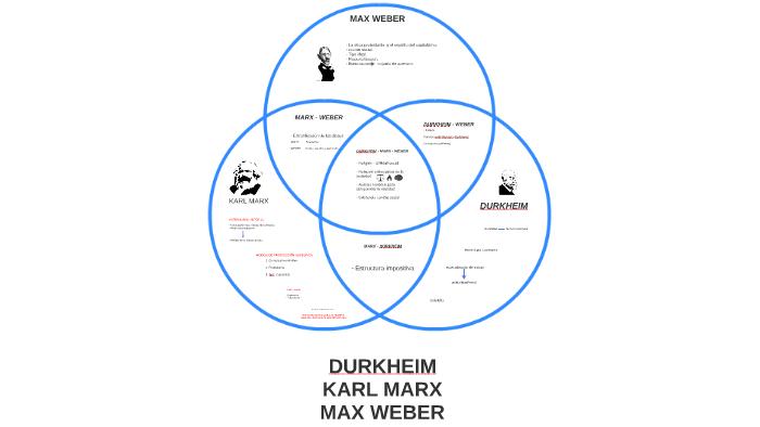 Marx Weber Durkheim By Alberto García On Prezi