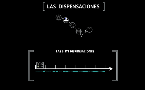 Copy Of Las Siete Dispensaciones By Jhosua Or On Prezi