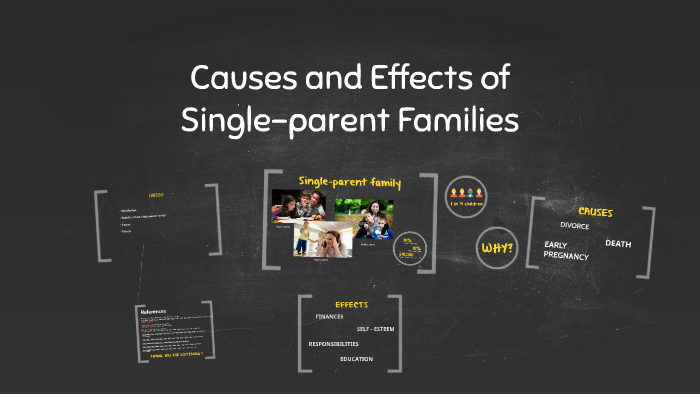 effects of single parent families