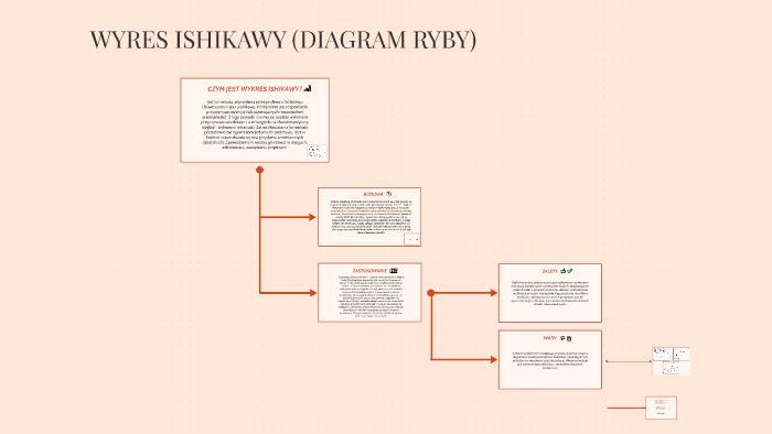 Wyres Ishikawy Diagram Ryby By Jagoda Zuzanna On Prezi