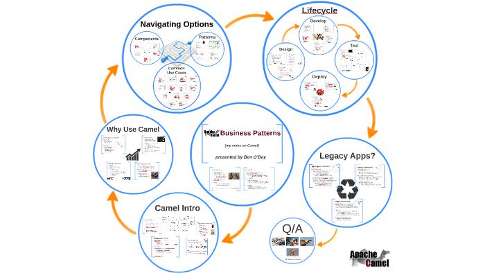 Apache Camel Business Patterns by Ben ODay on Prezi