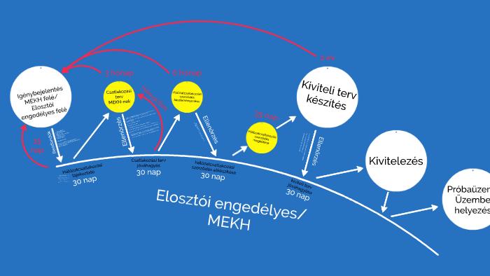 csatlakozási és üzembe helyezési terv sima fm társkereső