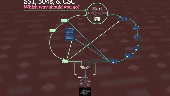 SST vs CSC Process by Lulu Chen on Prezi