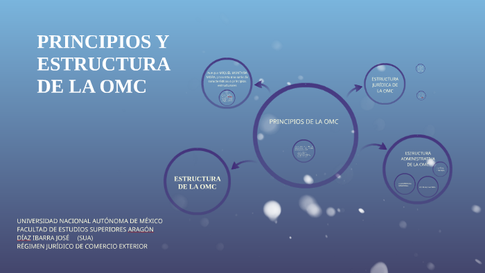 Principios Y Estructura De La Omc By José Díaz Ibarra On Prezi