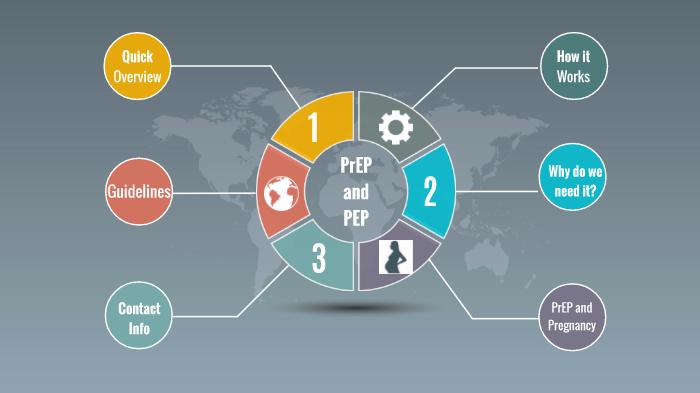 PrEP & PEP by Jaime Morrill on Prezi Next