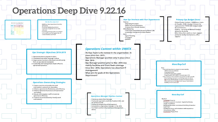 Operations Deep Dive by on Prezi