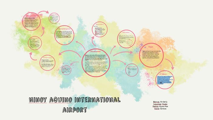 Ninoy aquino international airport by Kimbrew Pacquin on Prezi