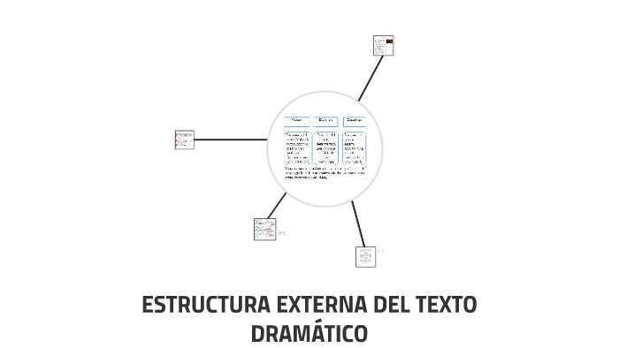 Estructura Eterna Del Texto Dramático By Mariana Pino