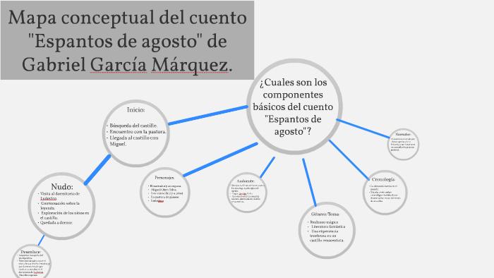 Mapa Conceptual Del Cuento Espantos De Agosto By Camila