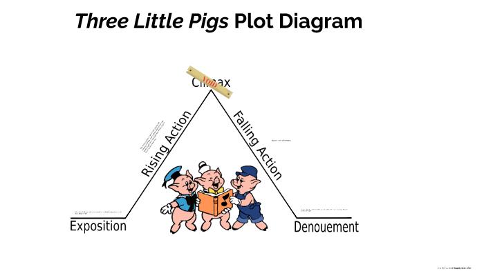 Three Little Pigs Plot Diagram