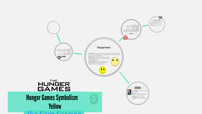 Hunger Games Symbolism By Sam Saravia On Prezi